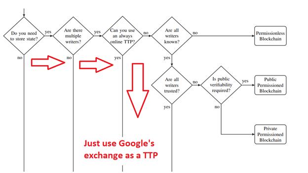 ⚫ Google integra la tecnología Blockchain para erradicar a los actos fraudulentos