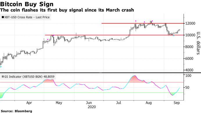 Bloomberg Bitcoin Buy Signal.png