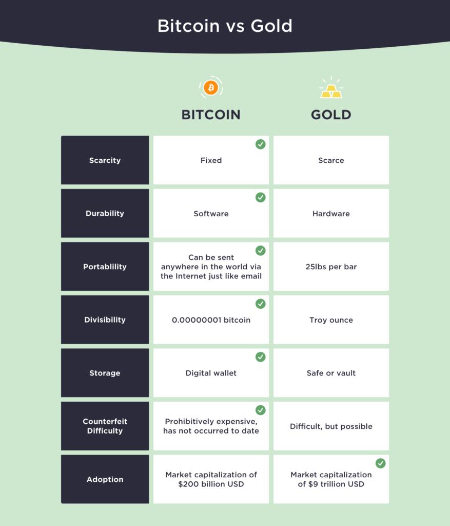 Bitcoin-vs-Gold-Graph-Winklevoss-Capital-Management-877x1024.png