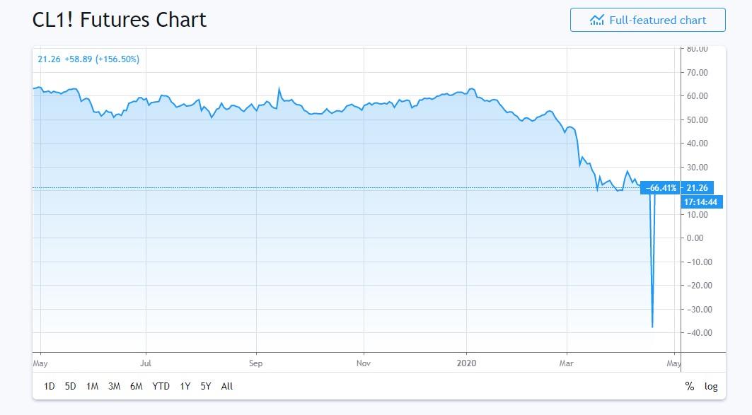 oil futures chart.jpg