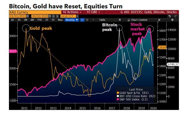 Bitconi Gold Reset.jpg