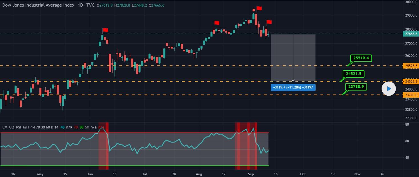 Dow Jones Big Short Trade.jpg