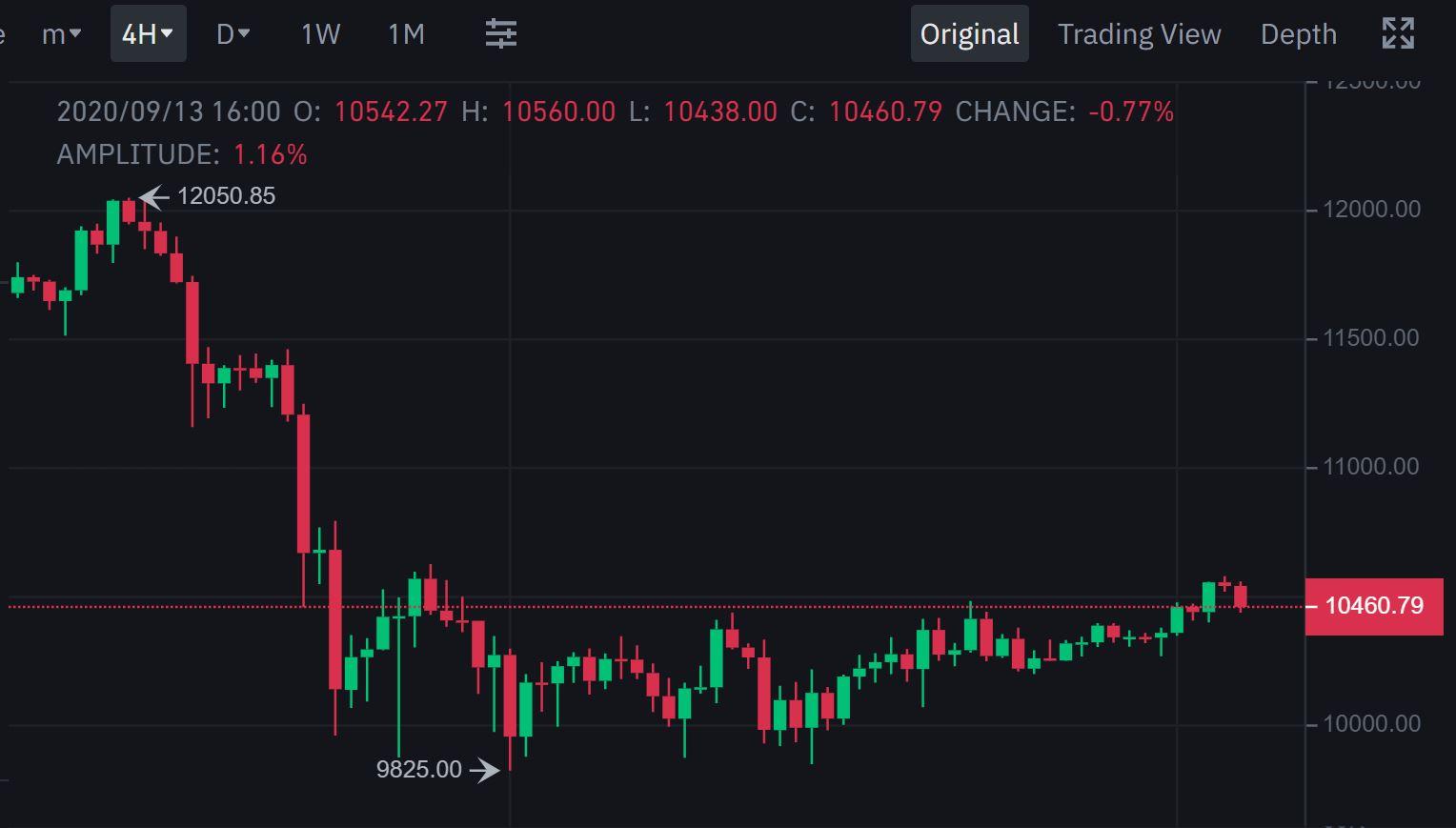 bitcoinprice20200913.JPG