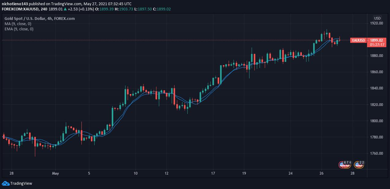 GOLD vs USD chart2.png