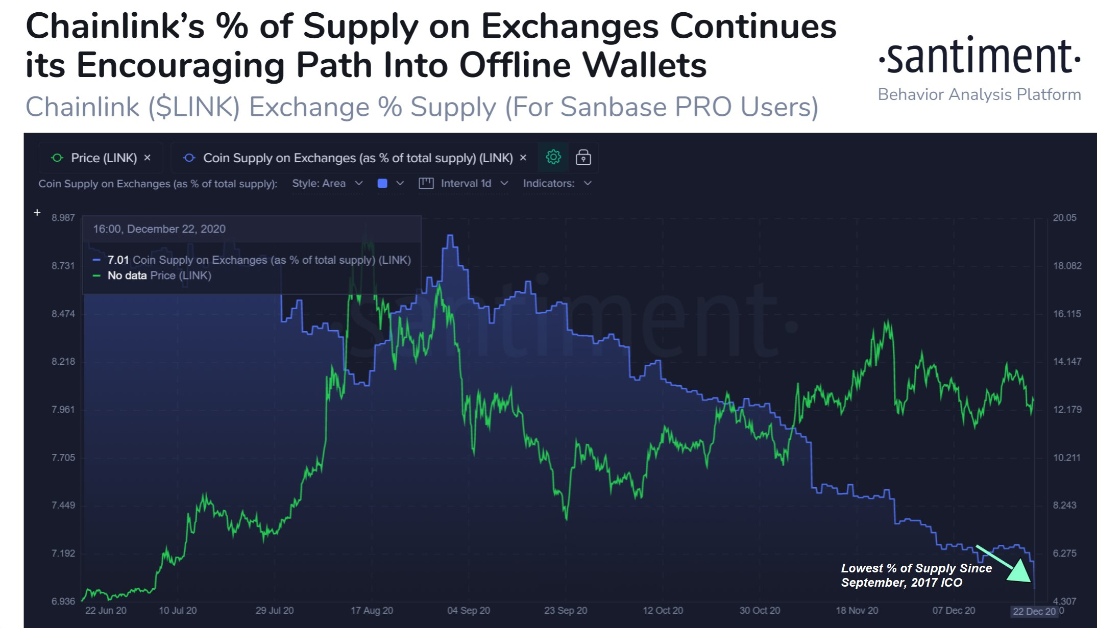 Chainlink percentage of supply low on exchanges.jpeg