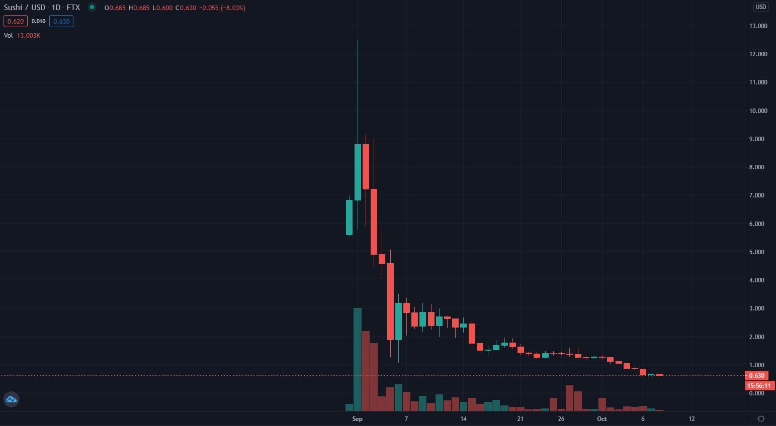 SushiUSD Chart 1.jpg