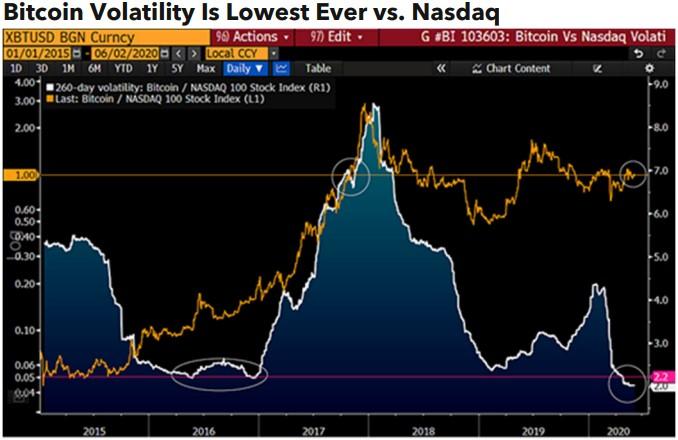 Bitcoin volatility June 2020 Bloomberg Blockchain.News.jpg