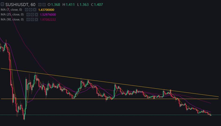 Sushi-Price-Chart-20200917.JPG