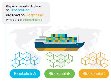 CISCO blockchain.jpg