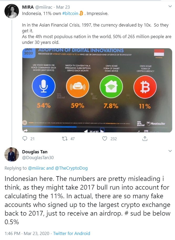 1 In 9 Indonesians Hold Cryptocurrency Hootsuite Report Blockchain News