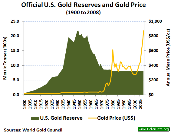 gold reserve.png