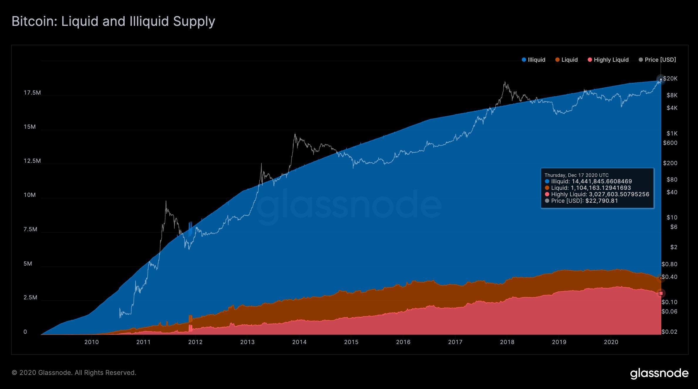 Bitcoin Liquid and illiquid supply.jpeg