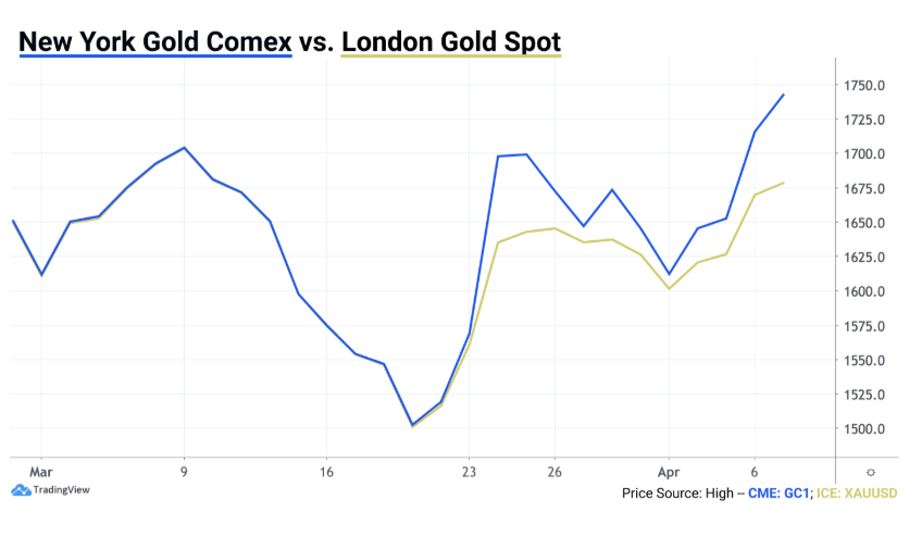 new york gold comex cme london gold spot price difference arbitrage
