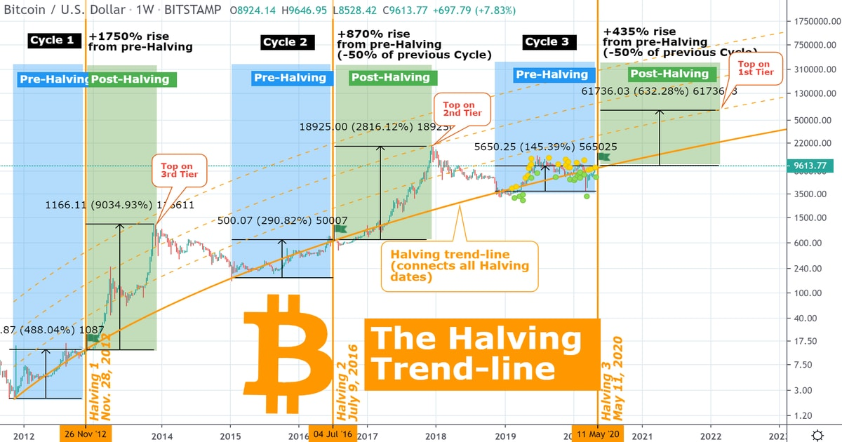 Bitcoin Price Breaks $10,000 Flirting with High Resistance ...