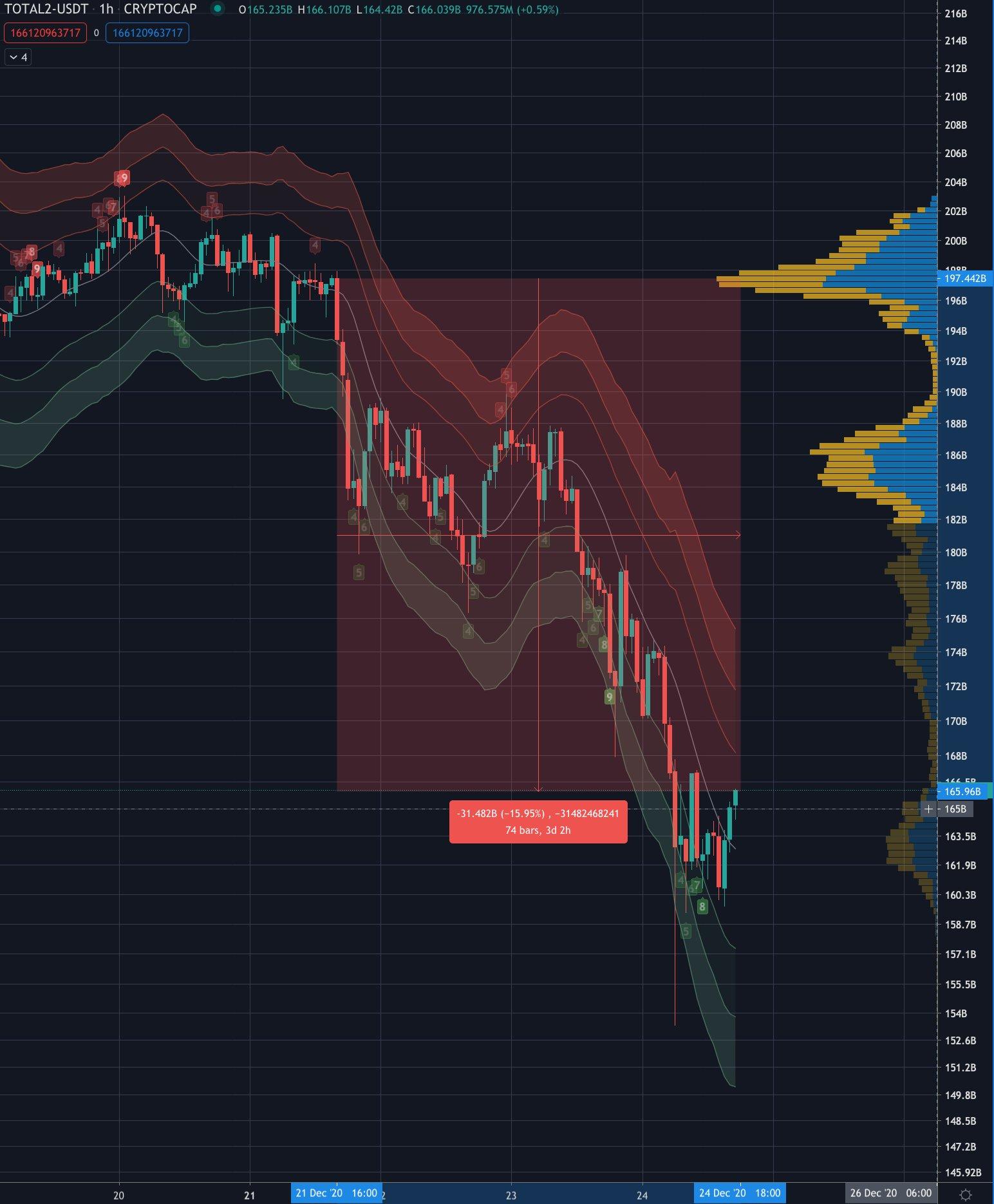 Altcoin market cap down.jpeg