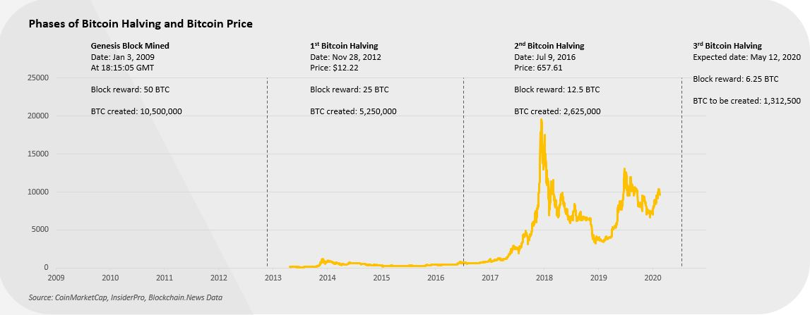 Phase of BTC halving and Price.JPG