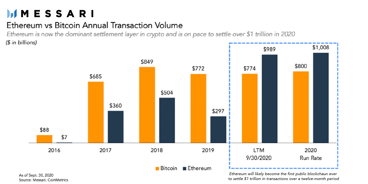 Ethereum Transaction Volume.png