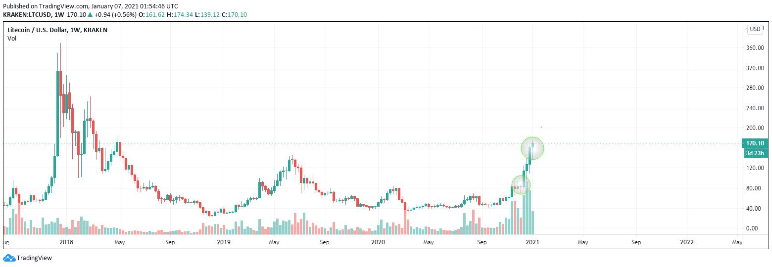 LTC price target (1).png