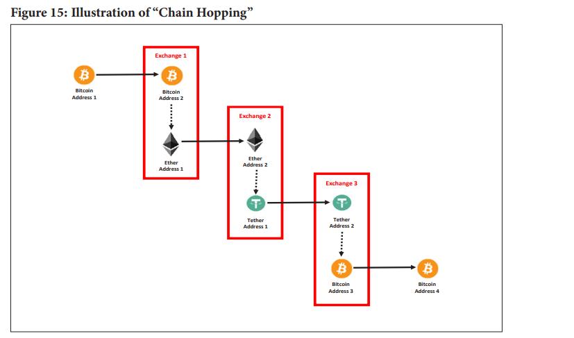 doj-chain-hopping.png