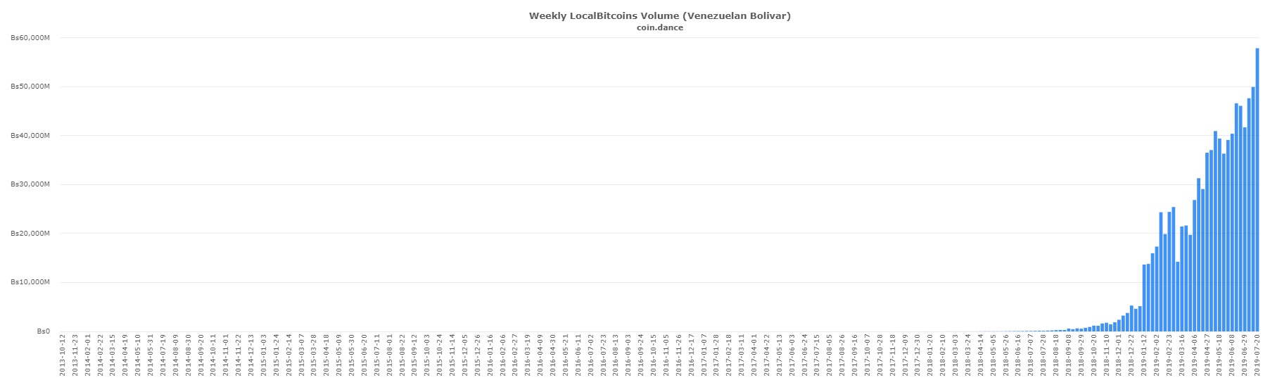 coin-dance-localbitcoins-VES-volume.jpg