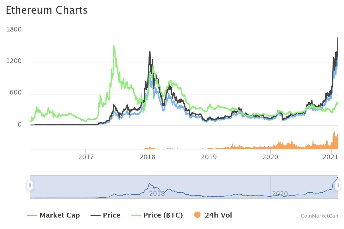 20210205-graphes-ethereum-coinmarketcap.jpeg