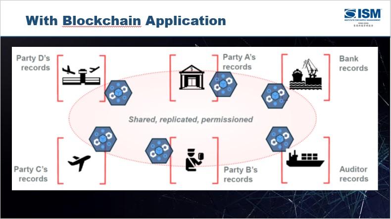 blockchain supply.jpg