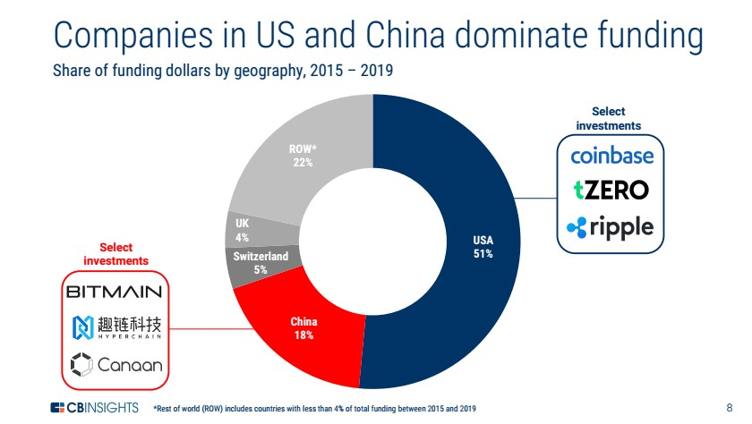 US and CHINA BLOCKCHAIN SHARe.jpg