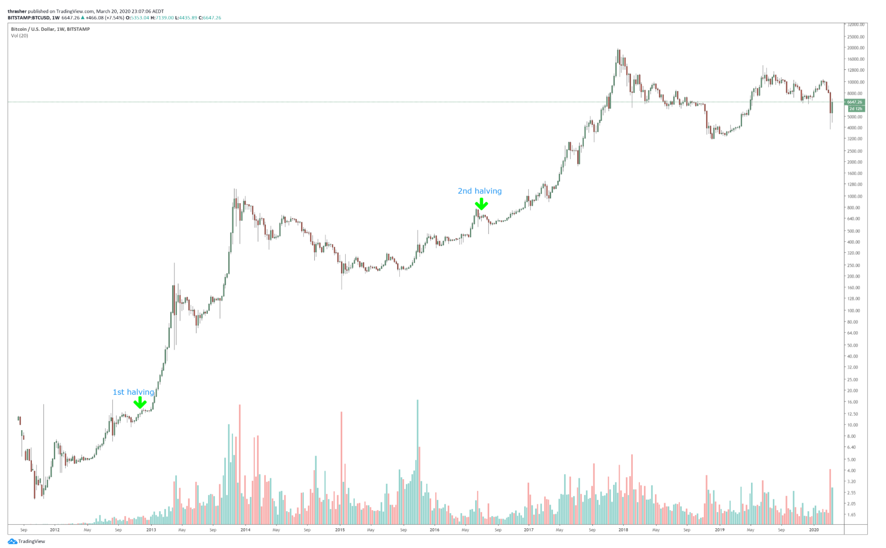 Bitcoin price halving history.png