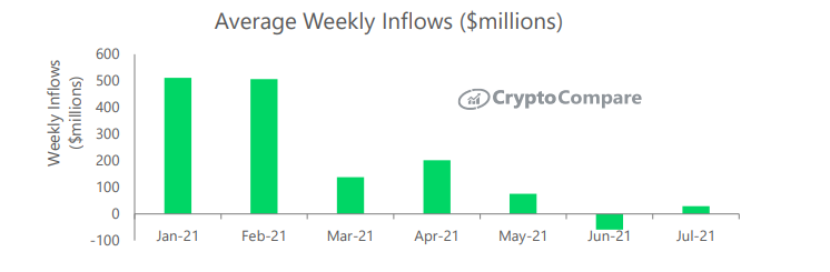 average weekly inflow.PNG